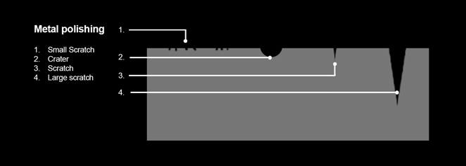Aluminium-sratch